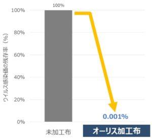 抗ウイルス効果グラフ